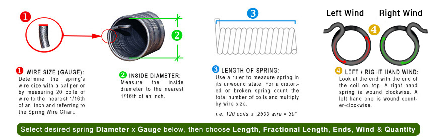Roll door springs self storage mini warehouse overhead roll 4 steps to ordering the correct roll up door spring greentooth Gallery